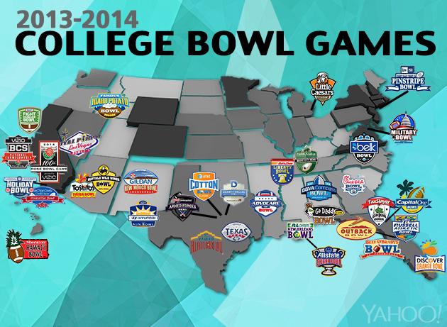 [NCAA] Bowl review (3-6 gennaio)