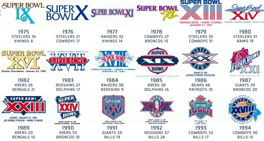 [NFL] Tutti i logo dei cinquanta Super Bowl