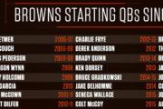 L'importanza del franchise QB: analisi della NFL dal 1999 al 2015