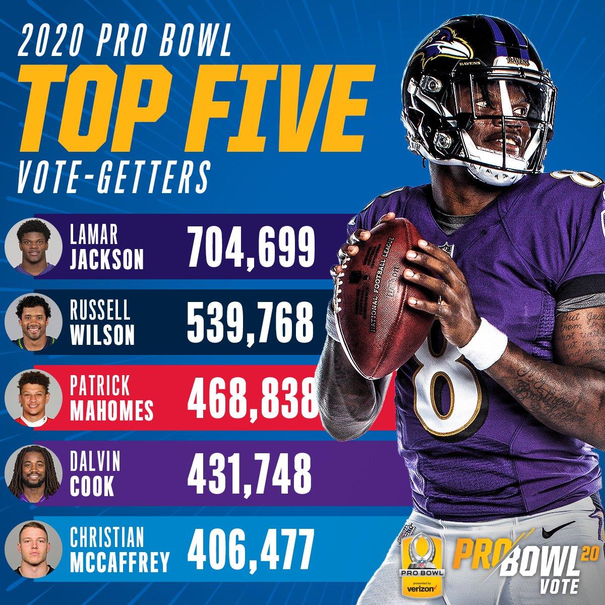 I 5 più votati per il Pro Bowl