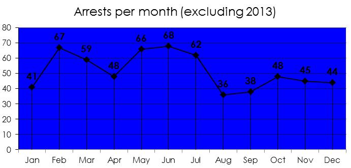 Arrests per month since 2000 (excluding 2013) - Imgur