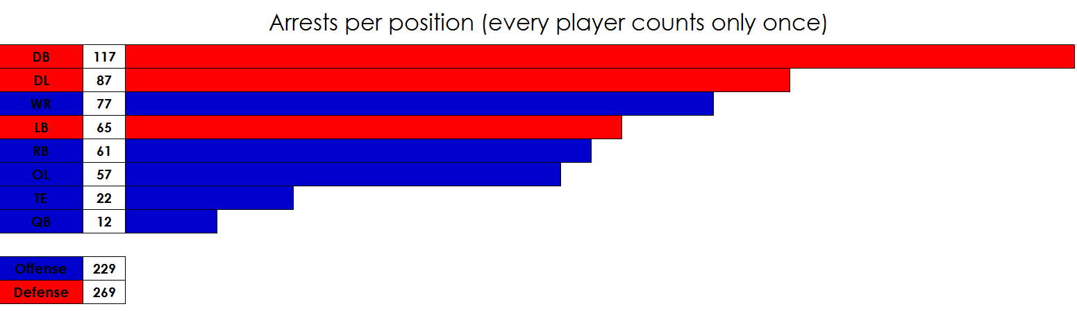 Arrests per position since 2000 (every player counts only once) - Imgur