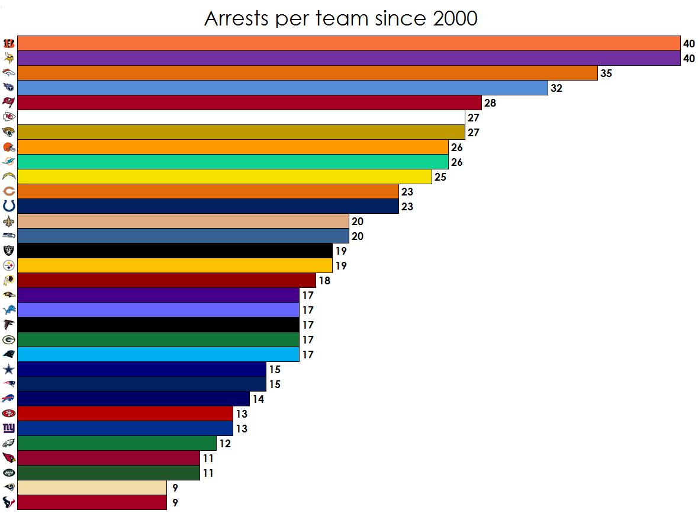 Arrests per team since 2000 - Imgur