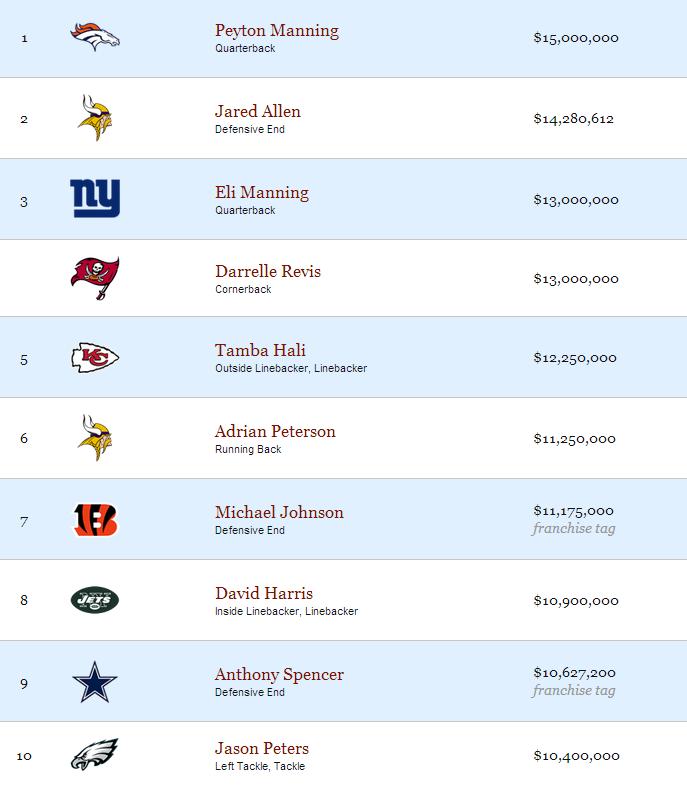 2013 NFL Top Base Salaries