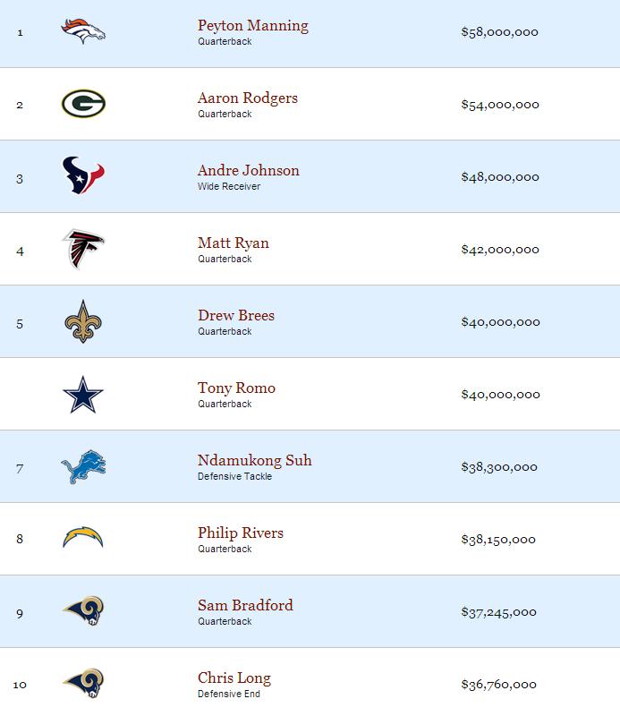 2013 NFL Top Guaranteed Salaries