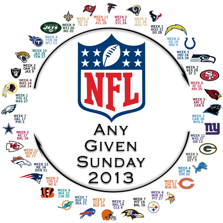 [NFL] Il cerchio perfetto