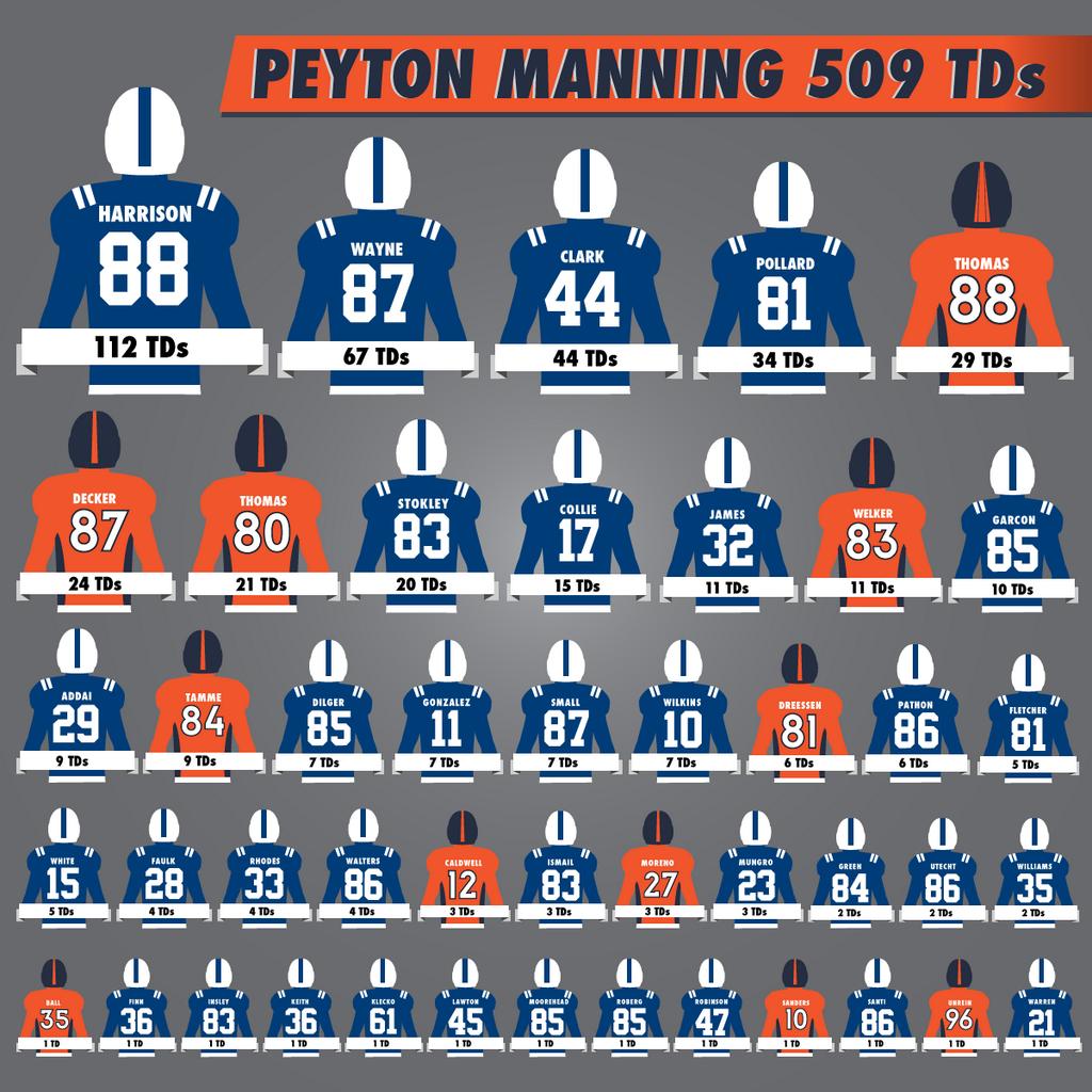 Manning TD