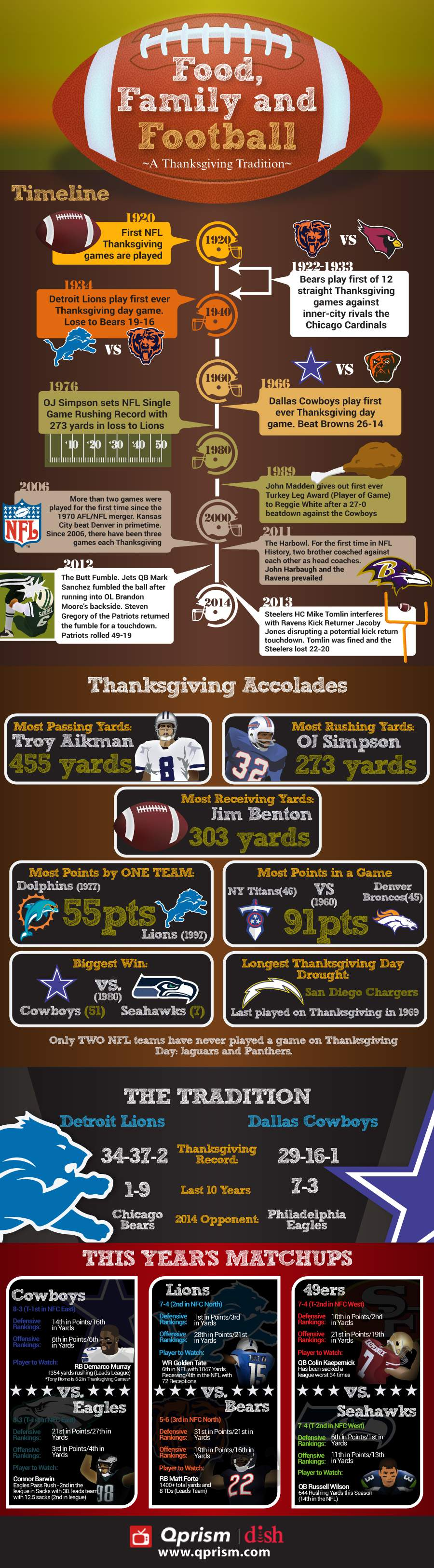909NFLThanksgiving