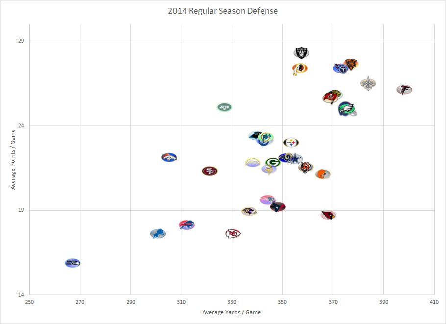 NFL Defense 2014