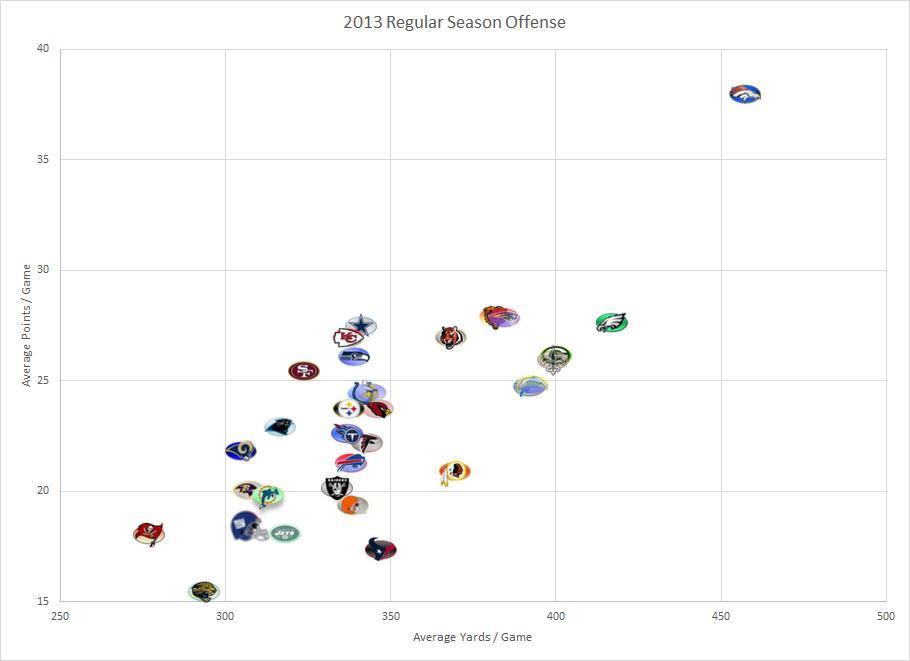 NFL Offense 2013