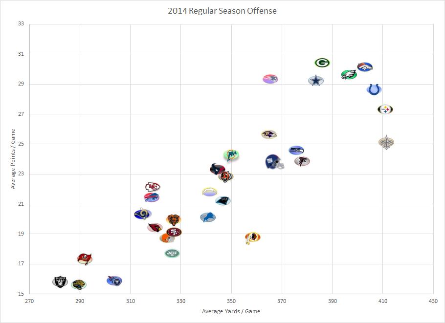 NFL Offense 2014