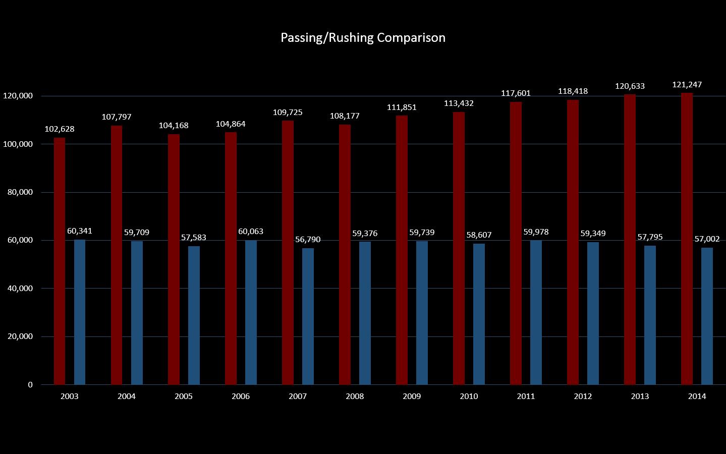 NFL Passing-Rushing Yard 2003-2014
