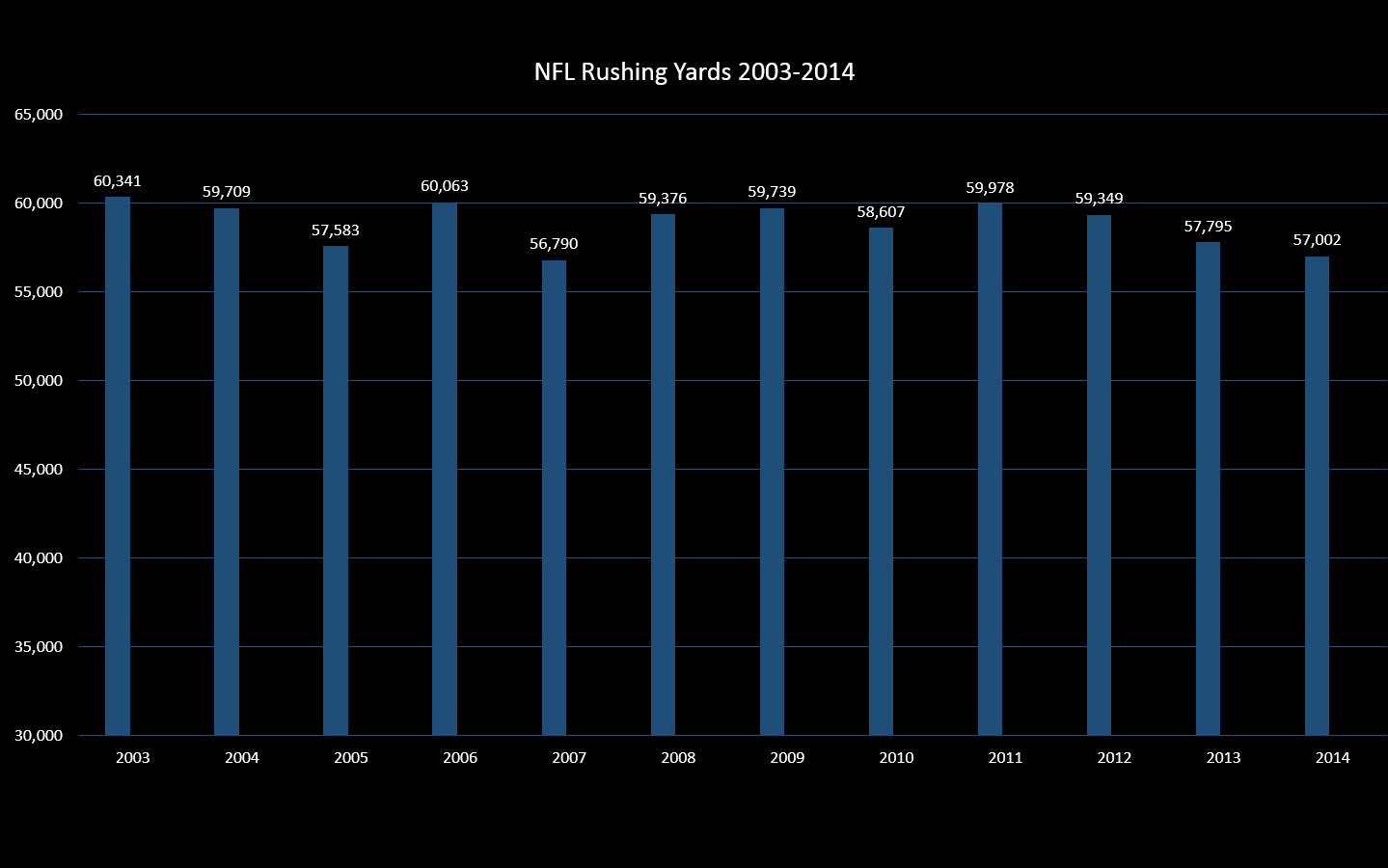 NFL Rushing Yard 2003-2014