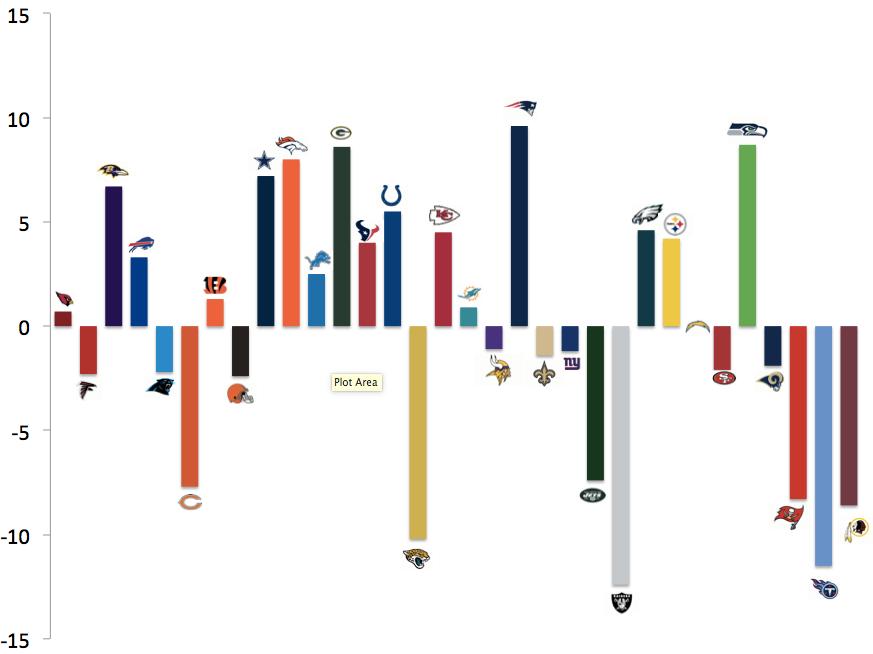 NFL saldo punti 2014
