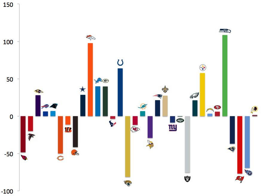 NFL saldo yard 2014
