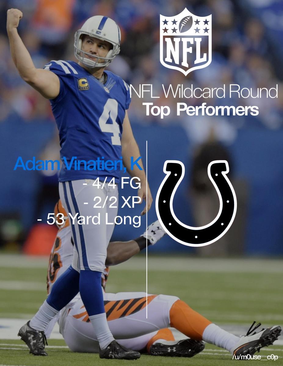[NFL] Wild Card: Le migliori prestazioni