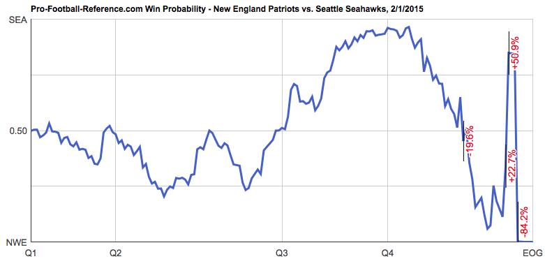 [NFL] Le probabilità di vittoria durante la partita per tutti i Super Bowl