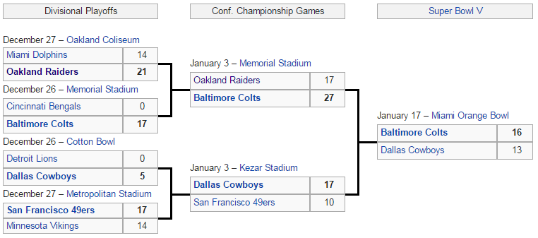 playoff 1970