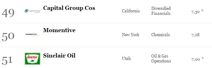 America s Largest Private Companies List Forbes