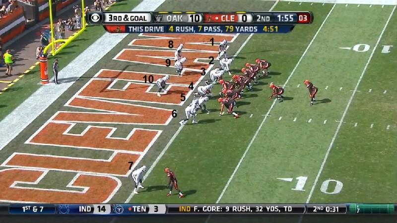 Goal line stand della difesa Raiders con 10 uomini in campo