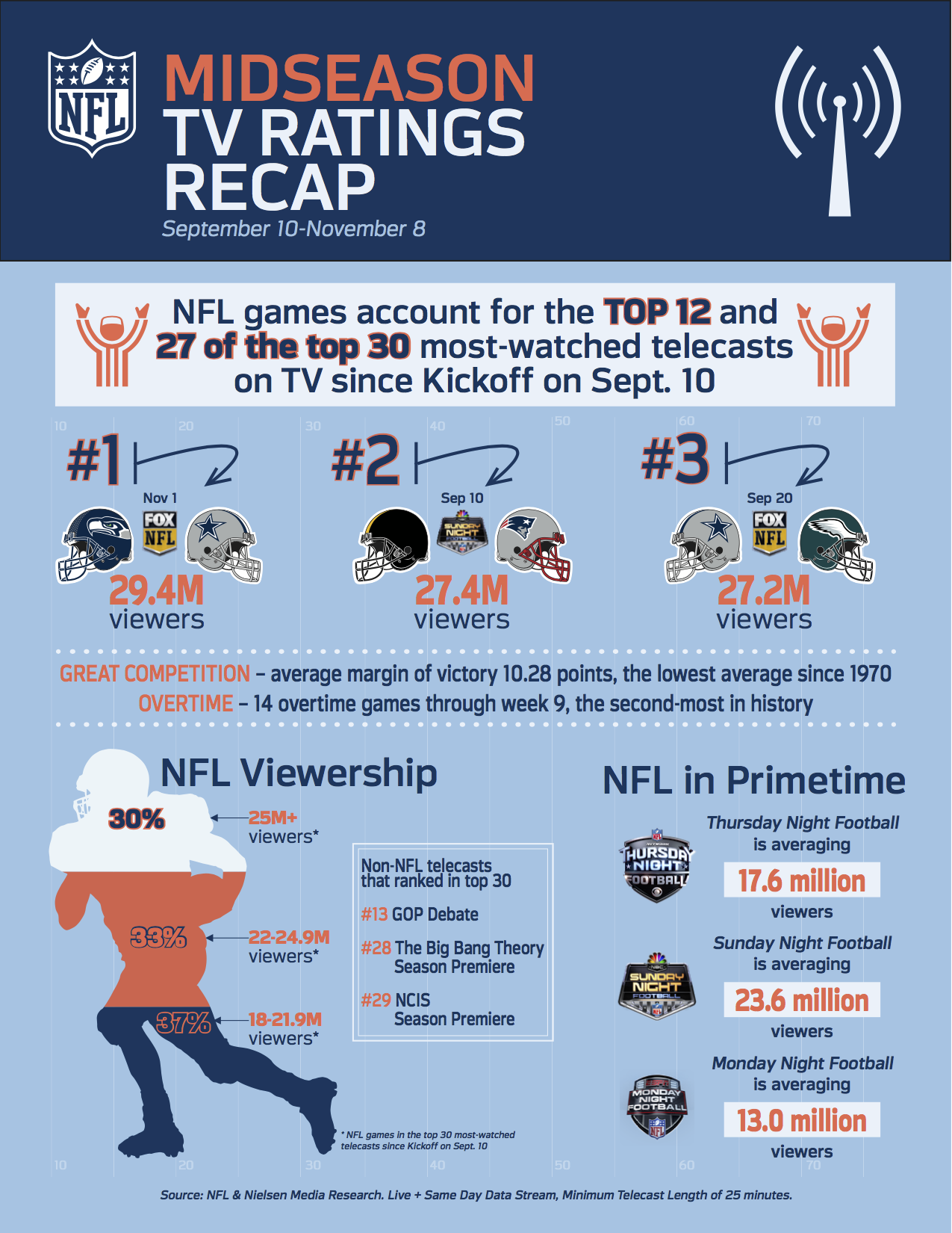 2015 Midseason Ratings Recap
