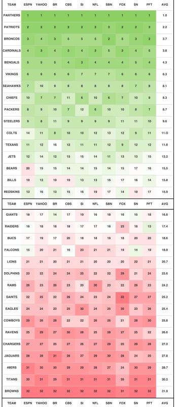 NFL Heat Chart Week 13