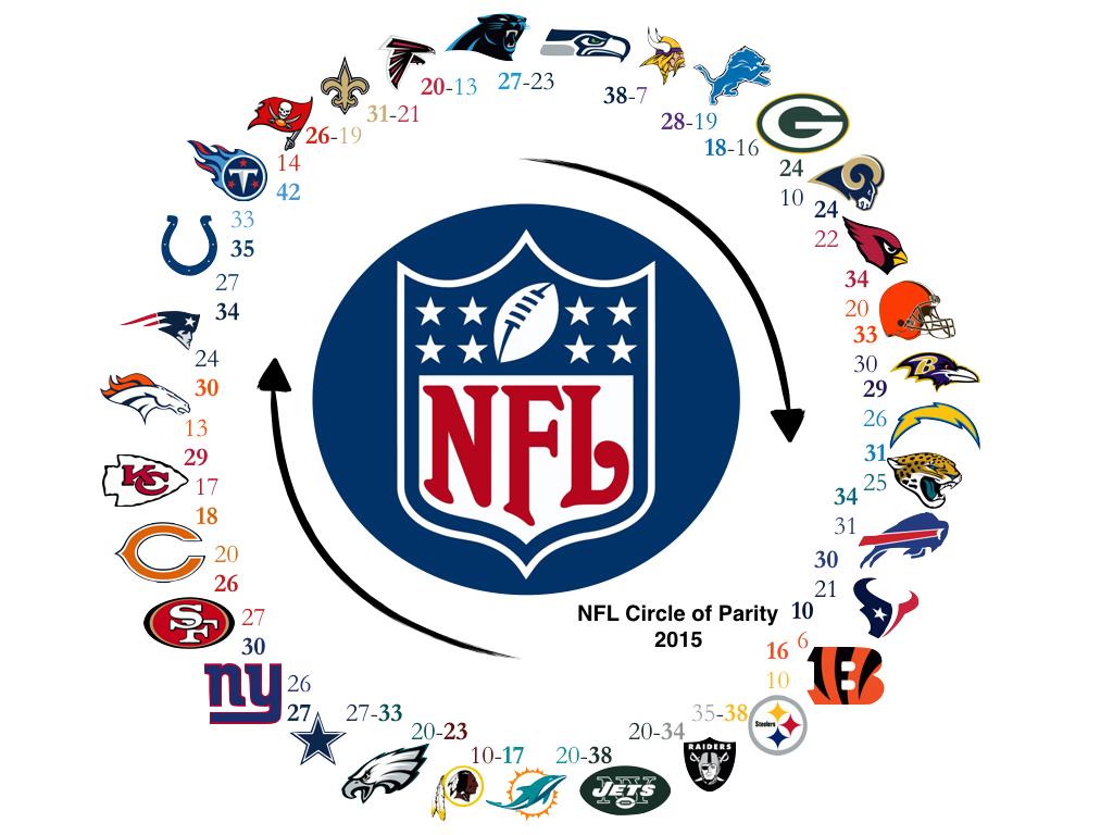 [NFL] Il cerchio perfetto - 2015 edition