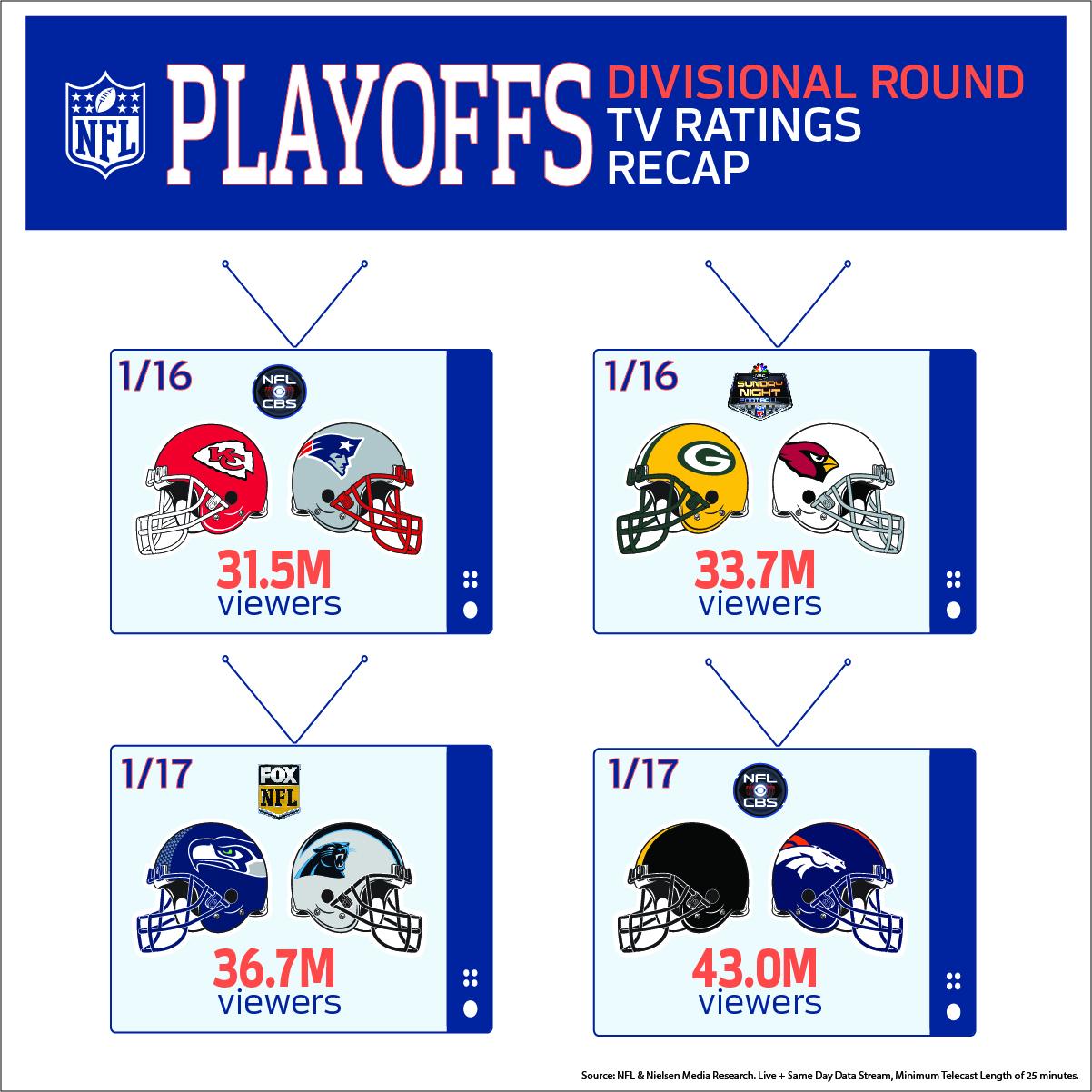Divisional Round Rating Recap