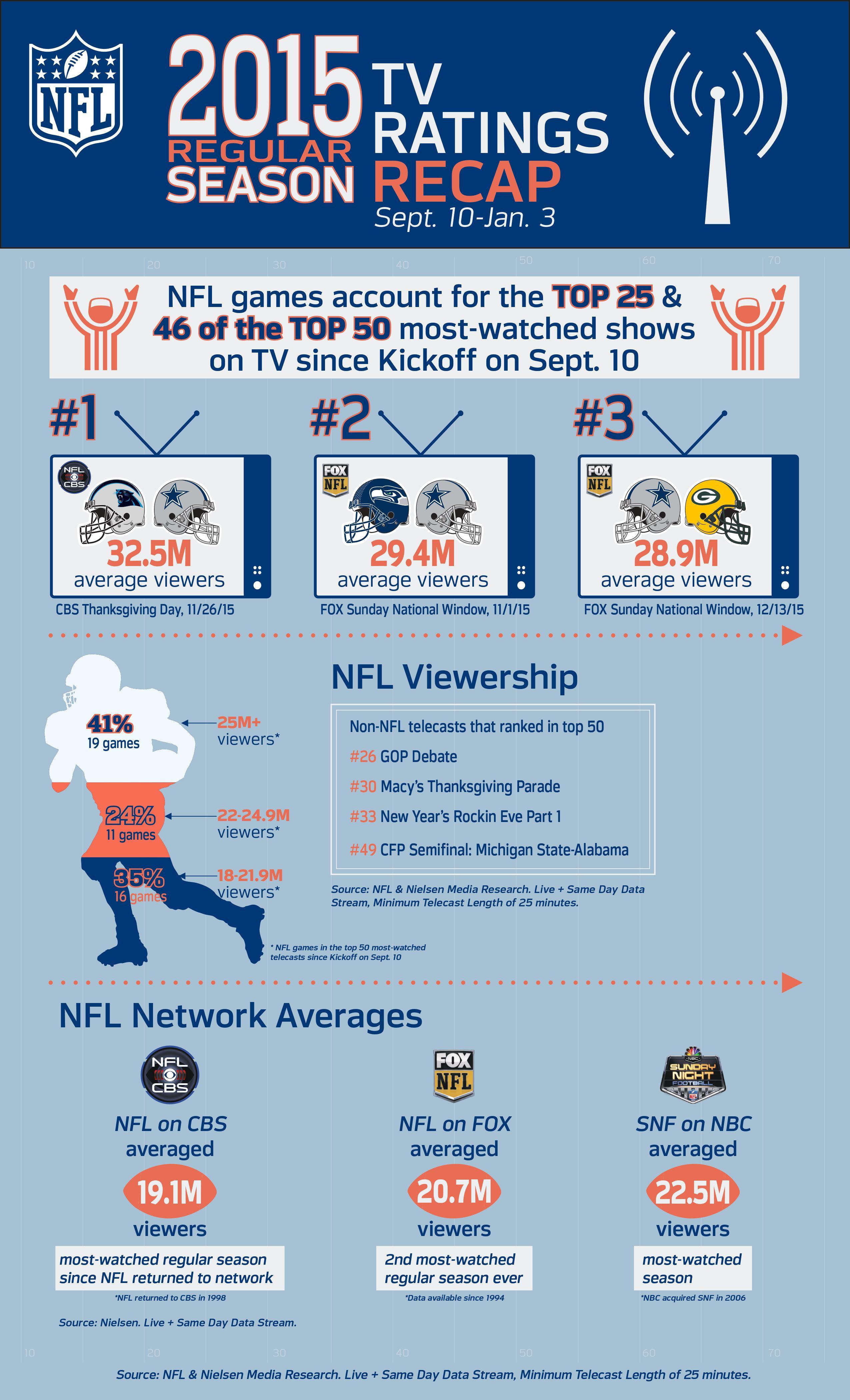 regular season ratings