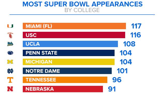 [NFL] SB 50: Università con più presenze al Super Bowl