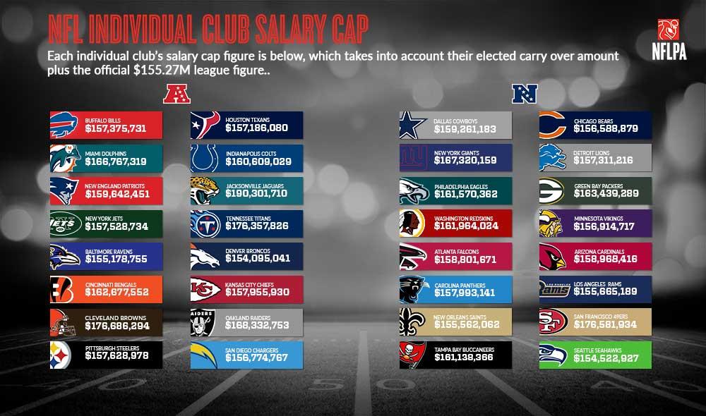 Quanto può spendere ogni squadra NFL