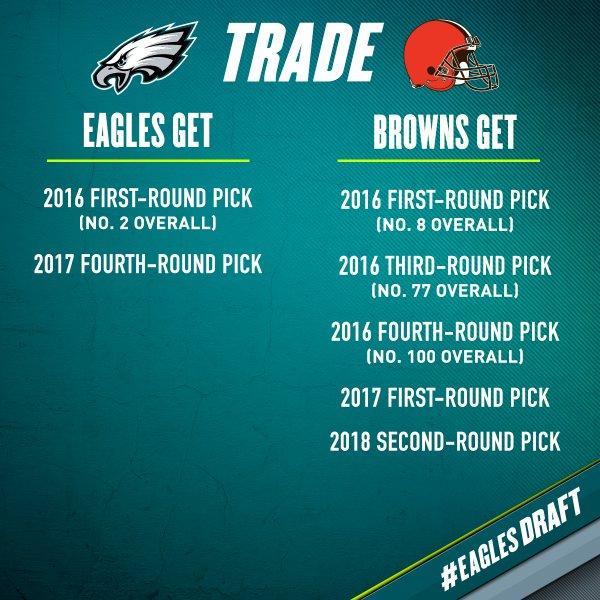 [NFL] Seconda scelta agli Eagles + Josh Norman free agent