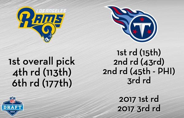 [NFL] I Tennessee Titans vendono la prima scelta ai Rams