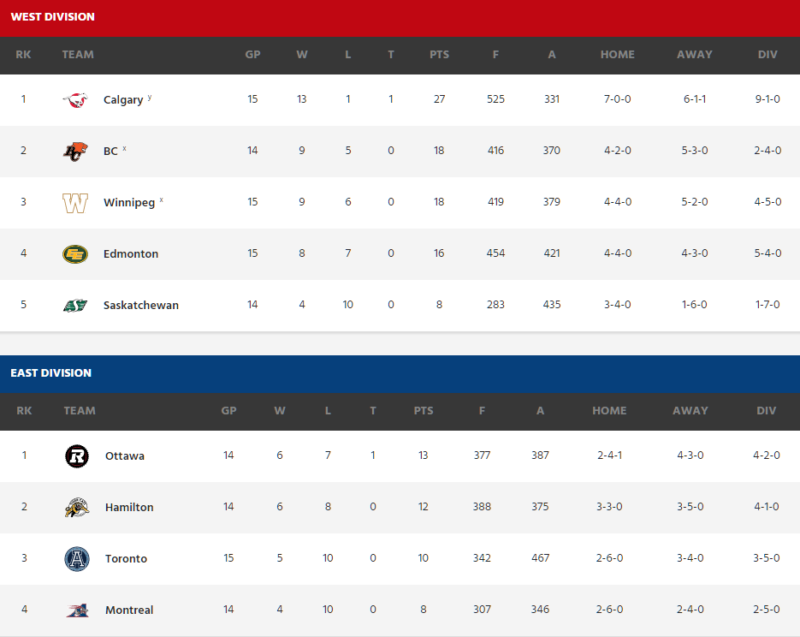 standings-cfl-week-16