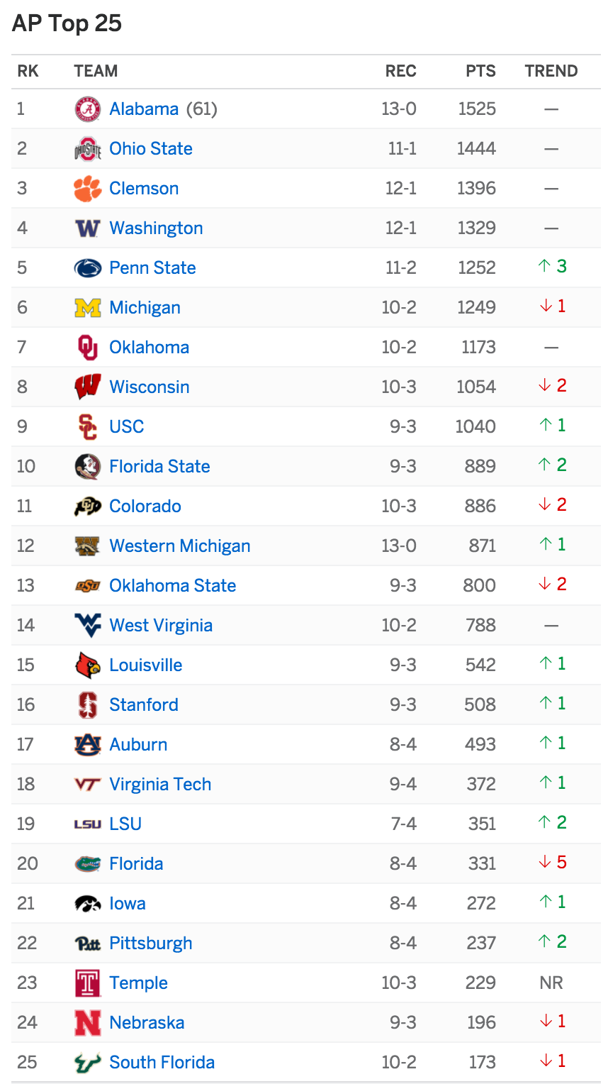 ap top 25 conference