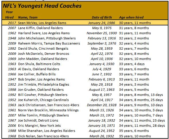 allenatore giovane