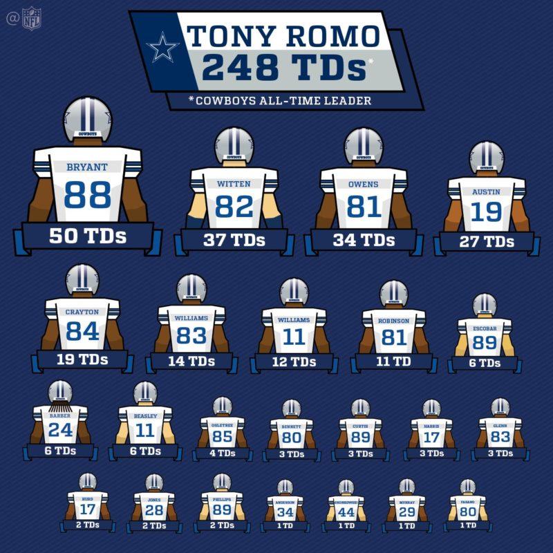 tony romo td