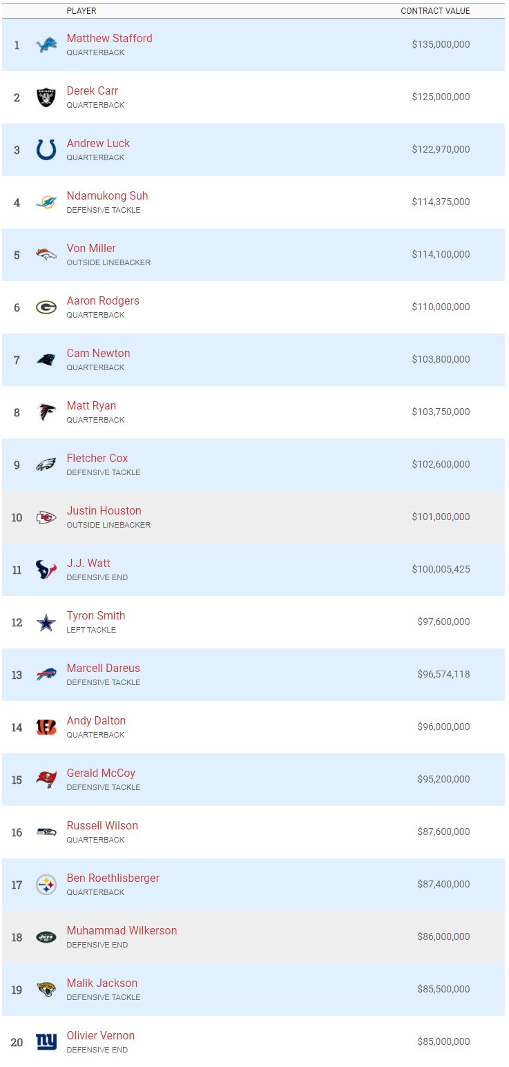 NFL Salary Rankings