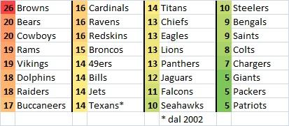 NFL_starting_QBs_1999-2016_1