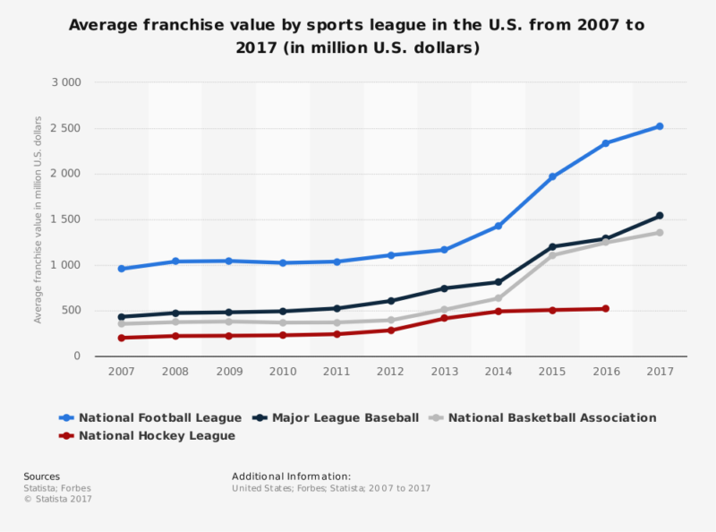 average-franchise-value-in-major-us-sports-leagues