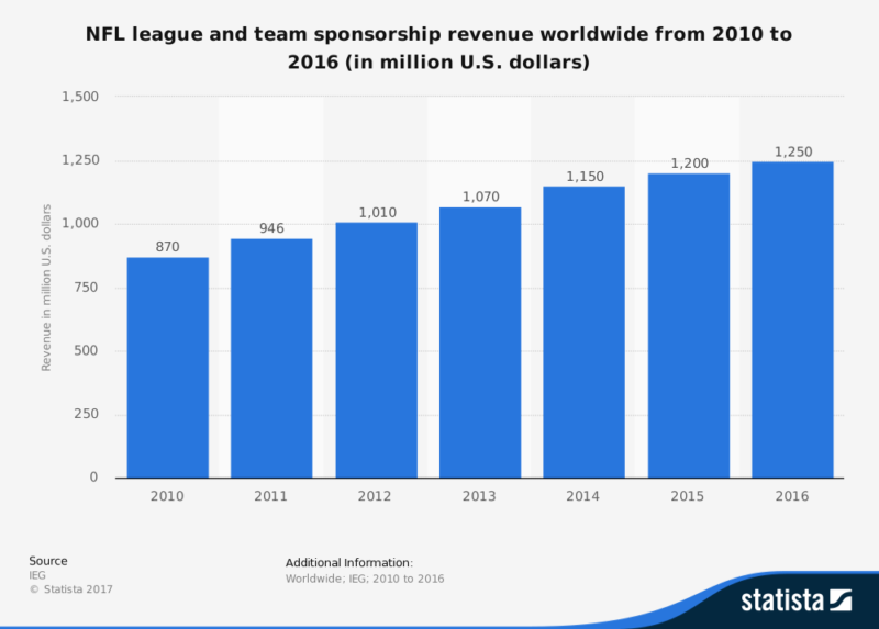 nfl-league-team-sponsorship-revenue