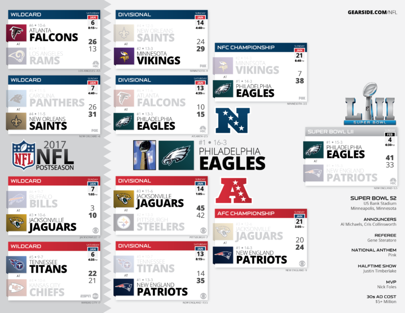 Griglia playoff super bowl