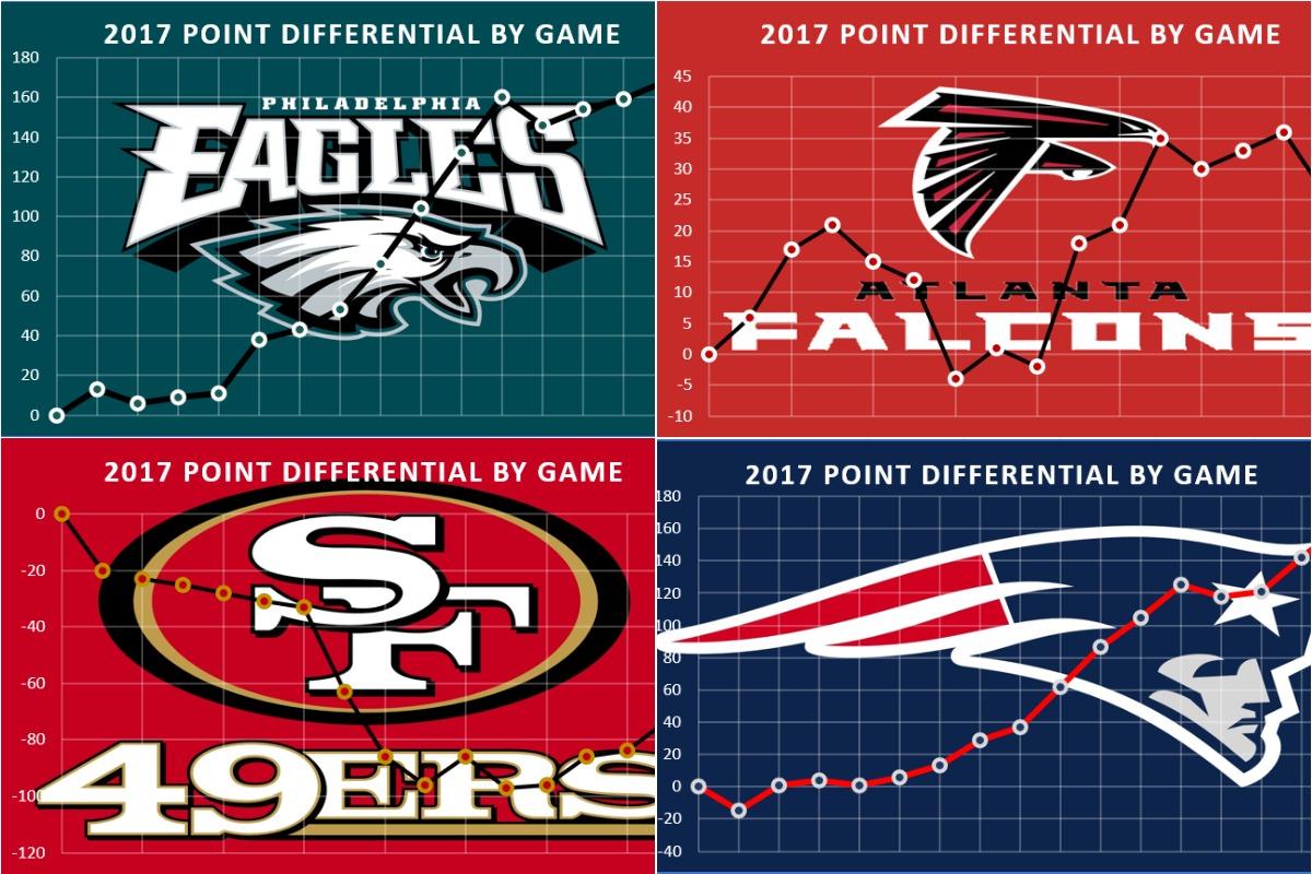 La differenza punti in stagione delle squadre NFL