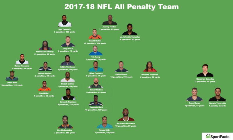 penalità 2017 team