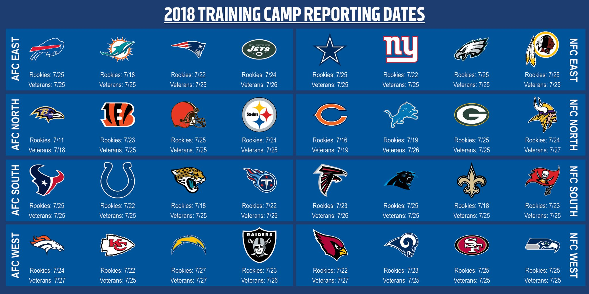 Date e luoghi dei training camp NFL 2018