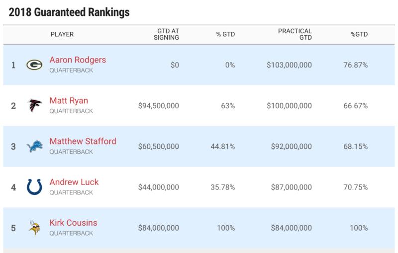 NFL Salary Rankings Spotrac