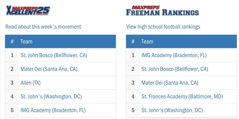 football Rankings MaxPreps