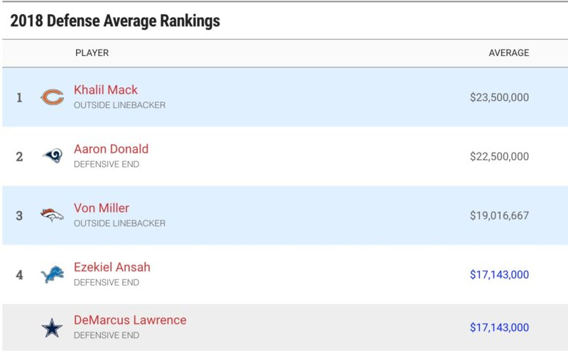 average defense
