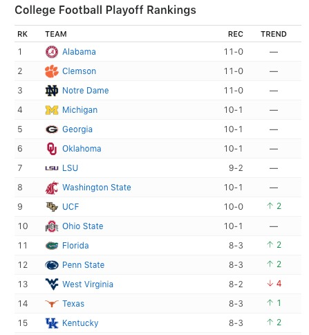 2018 NCAA College Football Polls and Rankings for Week 13 ESPN