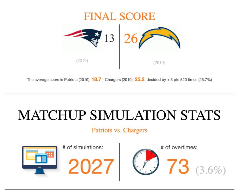 NFL Game Simulator chargers patriots